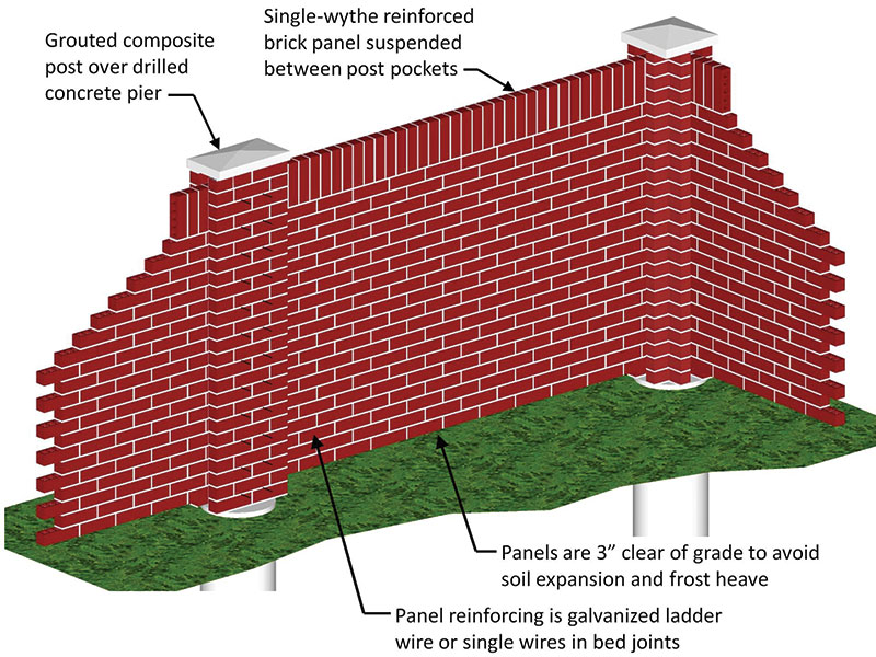Structure Magazine Single Wythe Brick Panel Fence Failures