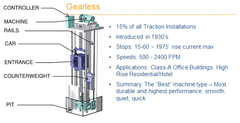 STRUCTURE magazine | Elevators for Tall Buildings