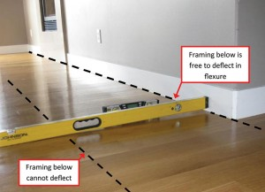 Structure magazine differential deflection in wood floor for M floor meaning