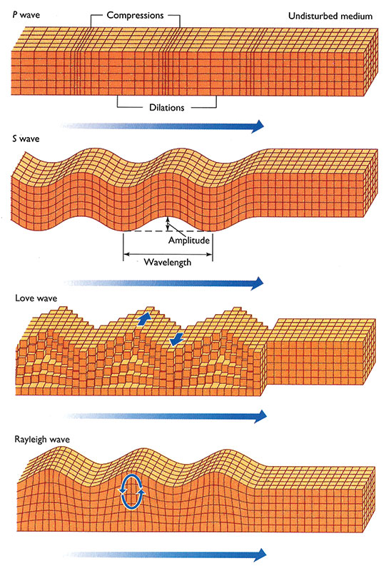 understanding the p and s waves on the subject of earthquakes Causes and effects of earthquakes  in the p-waves direction s  in the areas that subject to earthquakes greater understanding of the effects of.