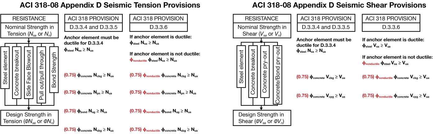 STRUCTURE magazine | Changes in the ACI 318 Anchoring to