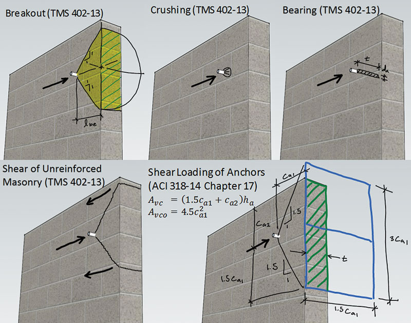Structure Magazine Hybrid Masonry Connections And