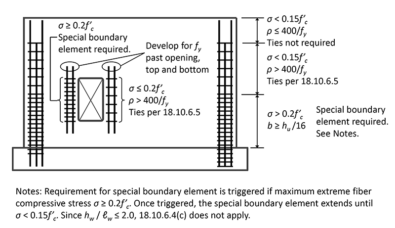 reinforced concrete shear wall design pdf