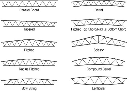 Structure Magazine Long Span Open Web Trusses