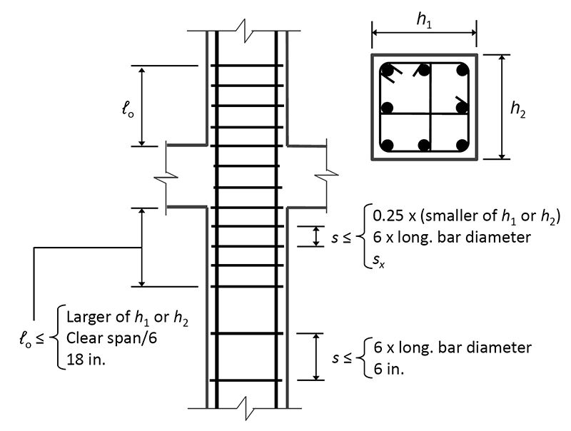 Experimental Behavior of RC Columns, Confined with Stirrup and Strips, Under Cyclic Axial Load