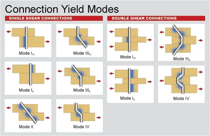 Structure Magazine Design Of Bolted Connections Per The