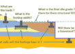 Common Misunderstandings with Geotechnical Work