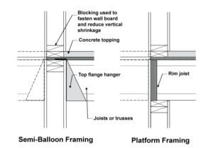 typical framing details for load bearing wood framed walls - Wood Framing Details