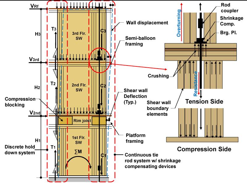 Structure Magazine 5 Over 2 Podium Design