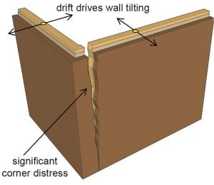 Figure 1a. With no joint provided at the corner, when walls tilt out of plumb - driven by upper level story drift - the corner wall will fail.