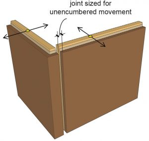 Figure 1b. A joint of sufficient size each wall to tilt unencumbered when driven by upper level story drift.