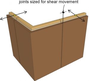 """Figure 1c. Rigid """"L"""" corner with minimal width joint (shearing action, not extension and compression). """"L"""" corner needs sufficient bracing and stiffness."""