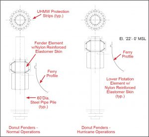 Figure 3. Donut fender and monopile detail.