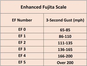 Table 1. Enhanced Fujita Scale wind speeds.