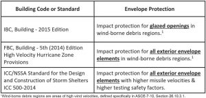 Table 2. Code comparison of building envelope protection.