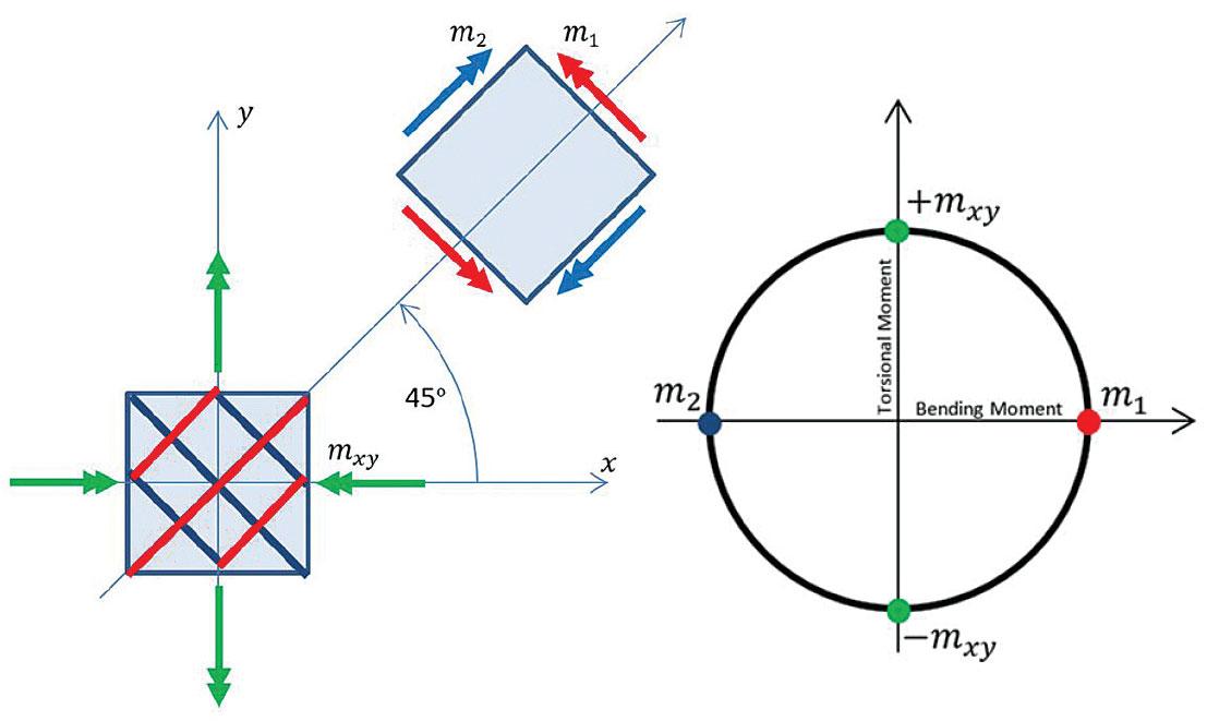 STRUCTURE Magazine Equilibrium Finite Elements For RC Slab