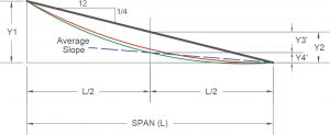 Figure 6. The average slope of the member with creep.