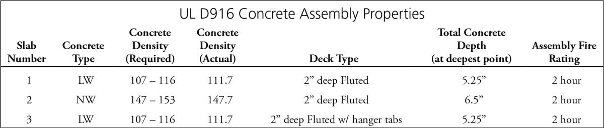 Structure Magazine Concrete On Metal Deck