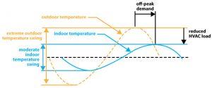 Figure 1. Thermal mass response.