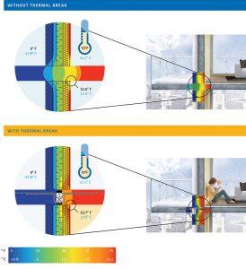 Figure 3. Thermal bridging response.