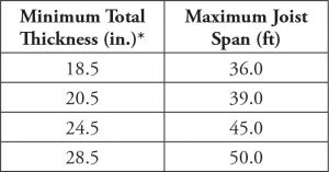 Table 2. Minimum total thickness/maximum span lengths for wide-module joist systems subjected to walking excitations.