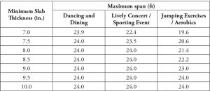 Table 3. Minimum slab thickness/maximum span lengths for flat plate systems subjected to rhythmic excitations.