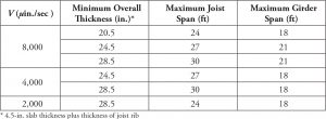Table 6. Minimum overall thickness/maximum joist span lengths for wide-module joist systems as a function of limiting vibrational velocities V.