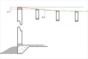 Figure 5. Differential deflection adjacent to wall.