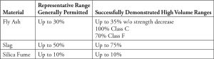 Table 1. Comparison of standard and innovative ranges of ACM used.