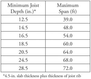 Table 2. Minimum total thickness/maximum span lengths for two-way joist systems subjected to walking excitations.
