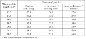 Table 4. Minimum total thickness/maximum span lengths for two-way joist systems subjected to rhythmic excitations.