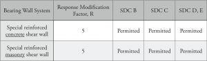 Excerpt from ASCE 7-10 Table 12.14-1.