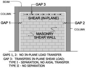 Figure 3. Hybrid design of masonry wall and surrounding frame.