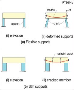 Figure 1. Effects of support restraint on member cracking.