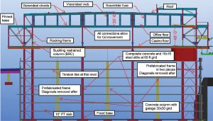 Figure 7. Section through HD BIM with key elements.