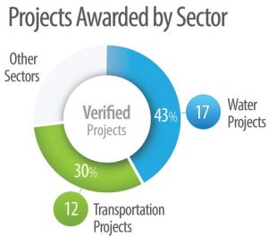 Envision can be used for all types of infrastructure, but has been implemented the most in water or transportation related projects.
