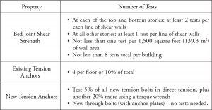 Table 2. Tests required by IEBC.