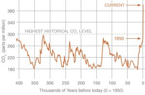 Figure 1. Carbon dioxide in atmosphere. Courtesy of NASA/NOAA.