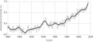 Figure 2. Global land-ocean temperature. Courtesy of NASA/NOAA.