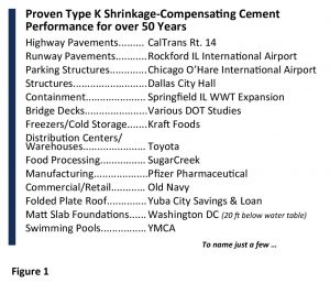 Figure 1. Proven Type K Shrinkage-Compensating Cement performance for over 50 years.