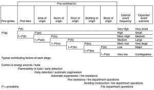 Figure 2. Example event tree.