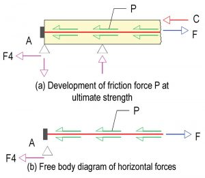 Figure 6. Development of friction force P at ultimate strength.