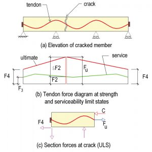 Figure 8. Service and strength limit force diagram of members reinforced with unbonded tendons.