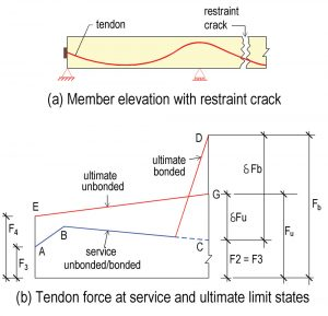 Figure 10. Comparison of tendon force at service and ultimate limit (strength) states for bonded and unbonded post-tensioning tendons.
