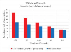 Figure 3. Smooth shank nail withdrawal strength (allowable stress design) from wood in accordance with 2018 NDS.