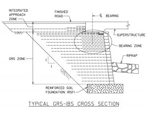 Typical GRS-IBS cross-section.