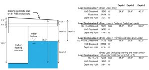 Figure 2. Example of the buoyancy calculation.