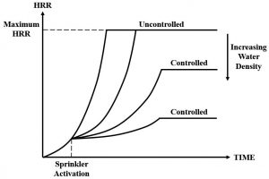 Figure 1. Example of sprinkler activation and control of the HRR of a fire based on water discharge density.