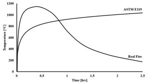 Figure 2. Time-temperature curves for ASTM E119 and an example real fire.