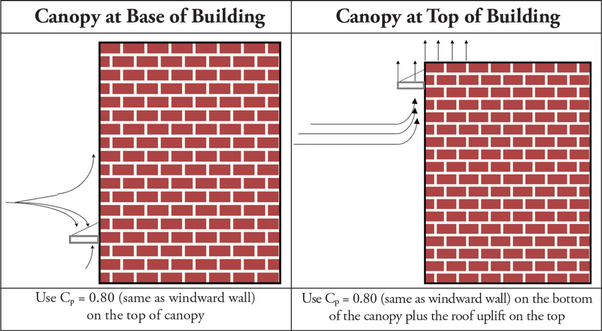 STRUCTURE magazine | Wind Loads on Non-Building Structures